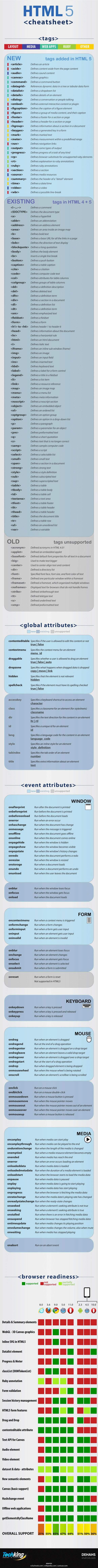 html5-cheat-sheet