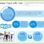 Ramp Up Your Summer Travels with Skype