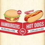 Happy July 4th! Hamburgers vs. Hotdogs