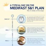 MediFast 5 & 1 Plan : A Typical Day