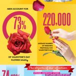 Valentine's Day : Spending Habits and Trends
