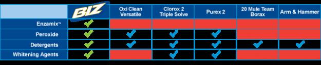 biz-better-chart-1-enzamix-peroxide-detergents-whitening-agents