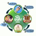 Play a Game Plant a Tree with Tree Story App